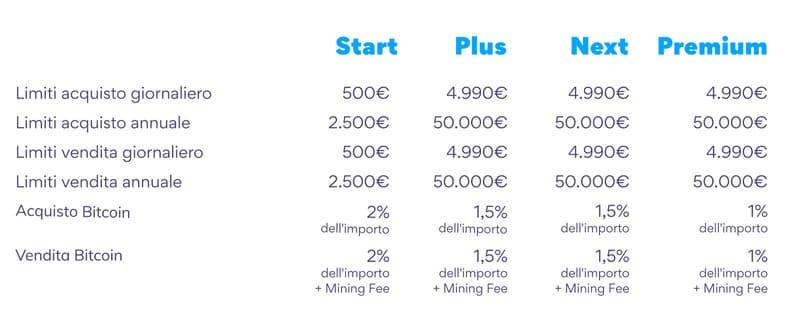 Hype - Bitcoin: limiti, costi e commissioni sulle transazioni