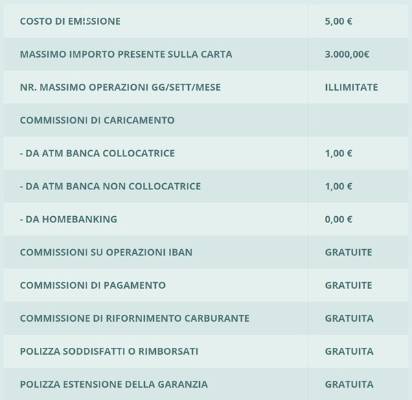 infografica costi carta tasca