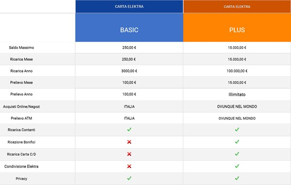 tabella confronto carta elektra basic vs carta elektra plus